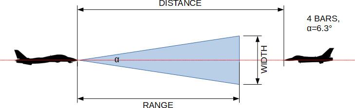 rio1-awg9-data3-zero-elevation