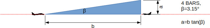 rio1-awg9-data3-zero-elevation2