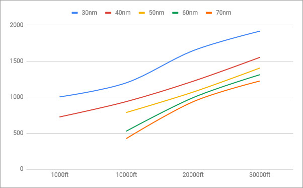 rio6-phoenix-performance-altitude-AIM54A-mk47-altitude