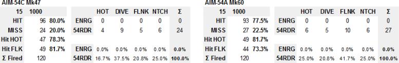 aim54-res-pk-15nm-1000-summary