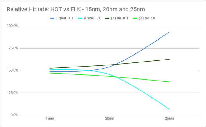 rio12-AIM-54-PK-low-altitude-relative-hit-rate