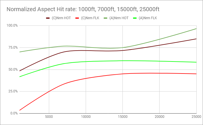 rio13-AIM-54-PK-altitude-effect-chart-hitrate-normalized