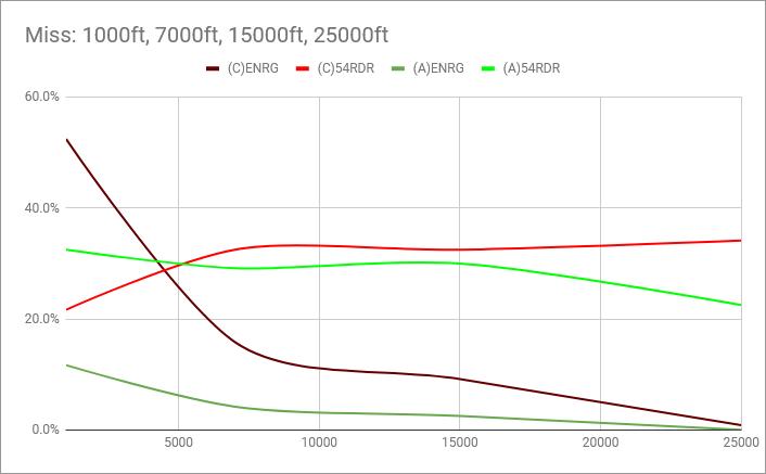 rio13-AIM-54-PK-altitude-effect-chart-miss