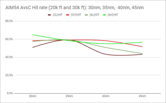 rio14-AIM-54-PK-chart-hitrate-combined