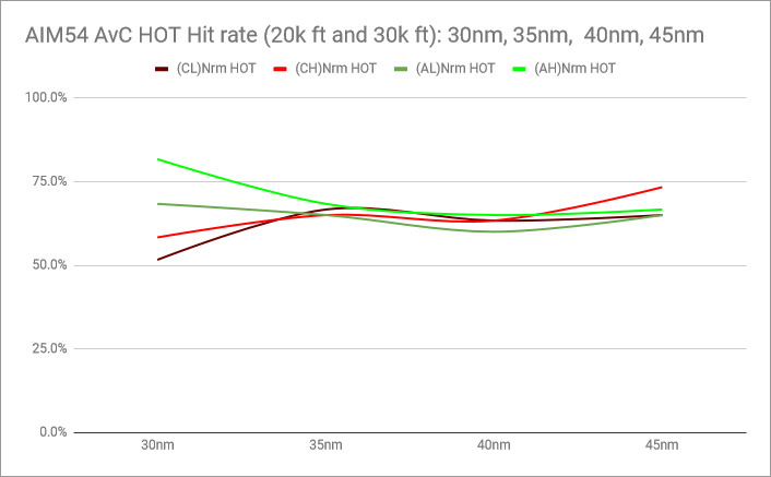 rio14-AIM-54-PK-chart-hitrate-hot