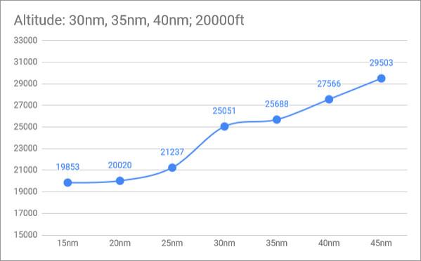 rio14-AIM-54-PK-loft-altitude