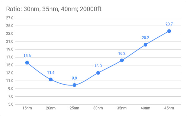 rio14-AIM-54-PK-loft-ratio