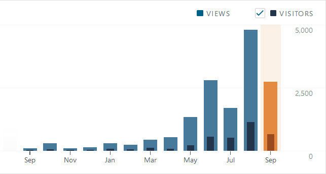 fly-and-wire-1-year-visitors-10-sept-2019
