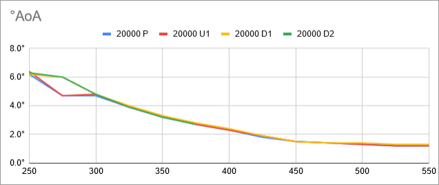 fuel-model-results-2-consistency-chart-deg-aoa