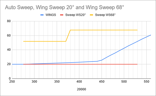 fuel-model-results-2-wing-sweep-chart