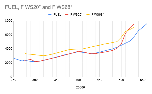 fuel-model-results-2-wing-sweep-compare-chart