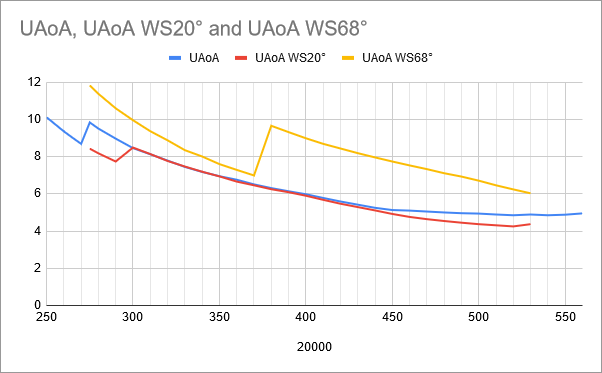 fuel-model-results-2-wing-sweep-uaoa-compare-chart