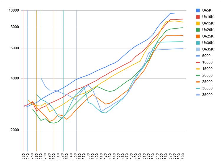 fuel-model-results-3-gs-vs-8-5-uaoa