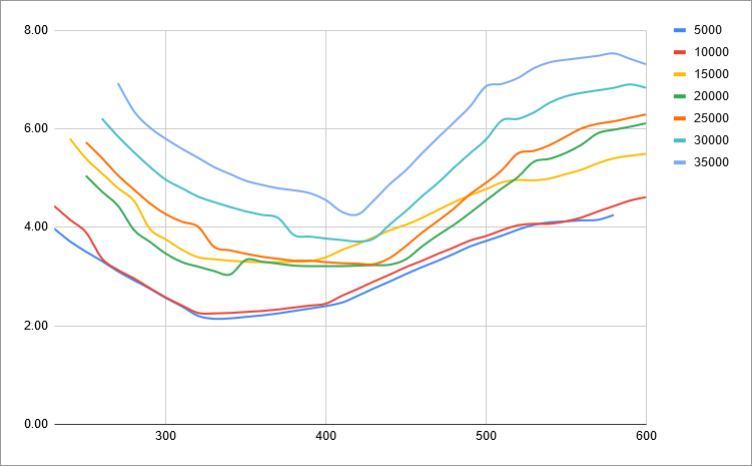 fuel-model-results-3-gs-vs-level