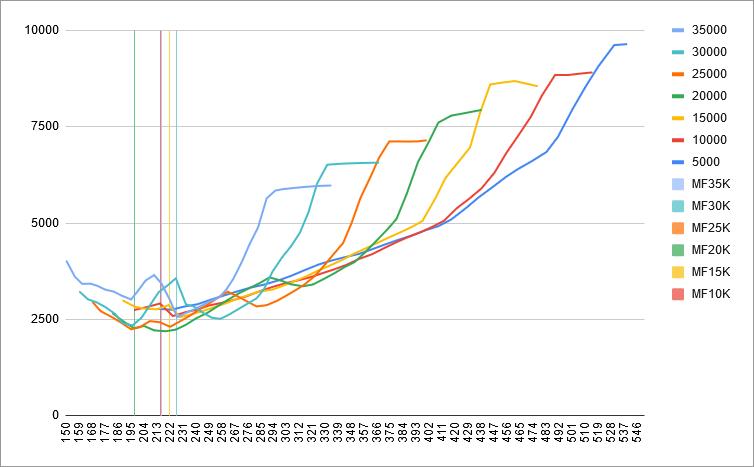 fuel-model-results-3-ias-vs-fuel-flow-mflaps