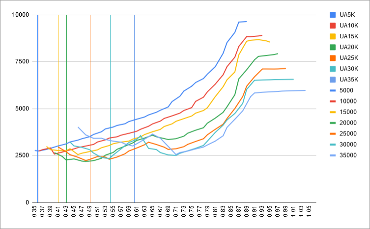 fuel-model-results-3-mach-vs-8-5-uaoa