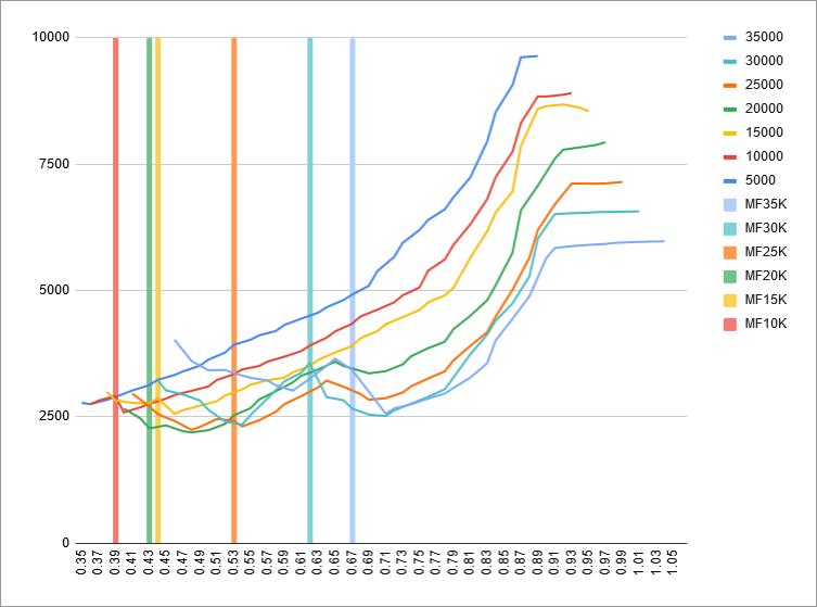 fuel-model-results-3-mach-vs-fuel-flow-mach-mflaps