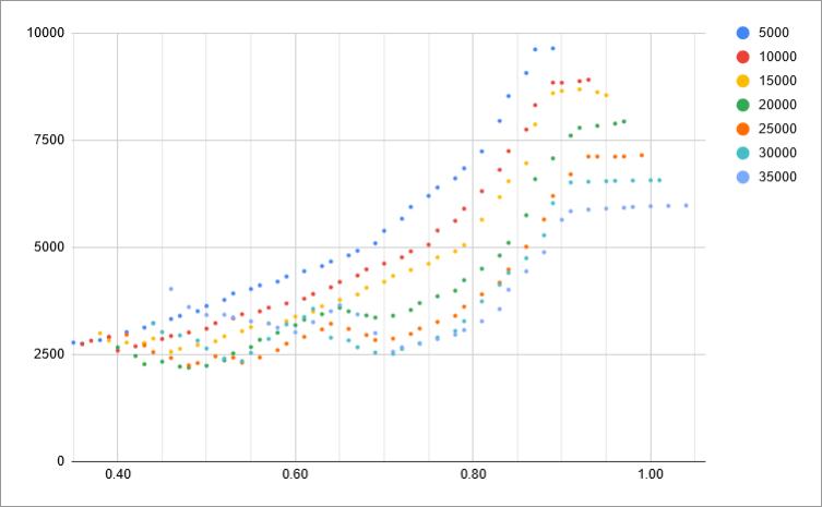 fuel-model-results-3-mach-vs-fuel-flow