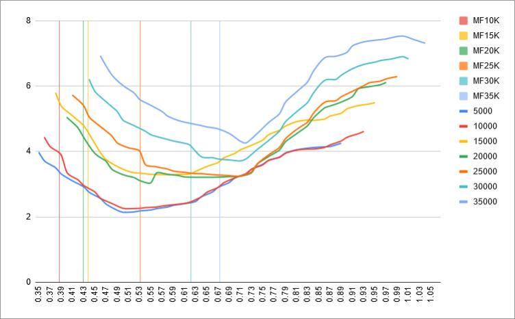 fuel-model-results-3-mach-vs-level-mflaps