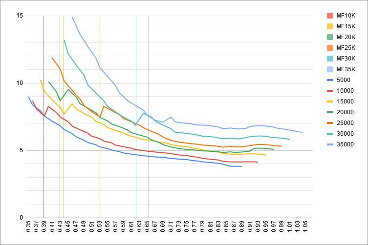 fuel-model-results-3-mach-vs-uaoa-mflaps