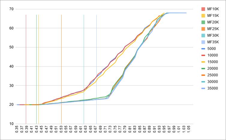 fuel-model-results-3-mach-vs-wingsweep-mflaps