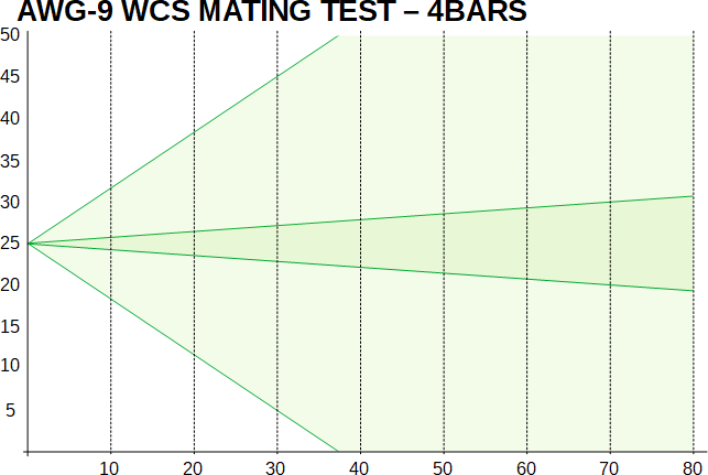 bvr-1-radar-mating-test-4-bars