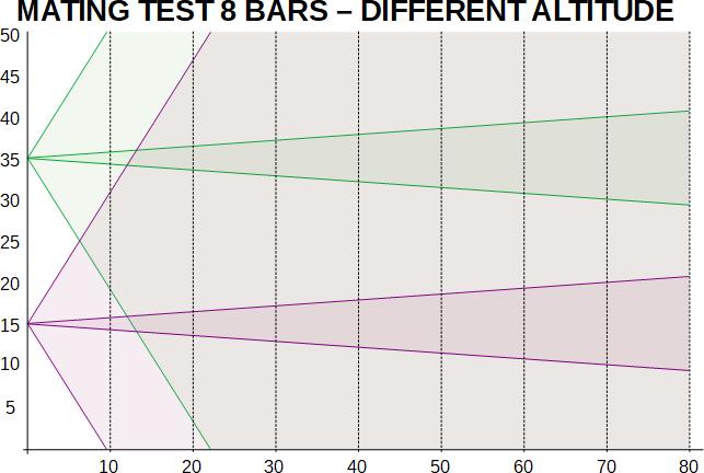 bvr-1-radar-mating-test-8-bars-different-altitude