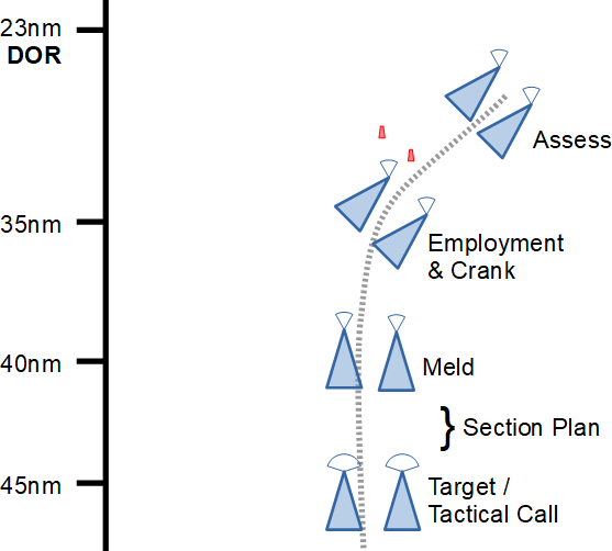 bvr-3-timeline-flow-section-2