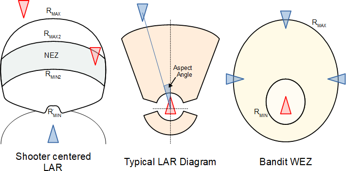 bvr-3-timeline-LAR-WEZ-diagram