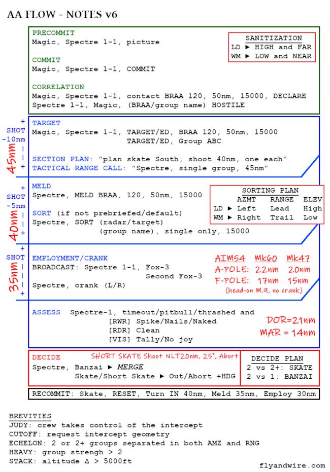 bvr-3-timeline-f-14-flow-draft-v6