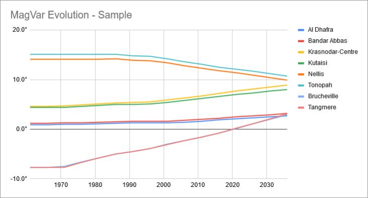 magnetic-variation-part-2-magvar-sample-chart