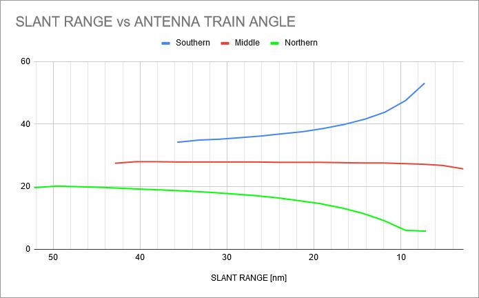 wvr-1b-scenario2-contact-chart-ATA