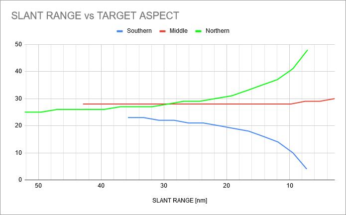 wvr-1b-scenario2-contact-chart
